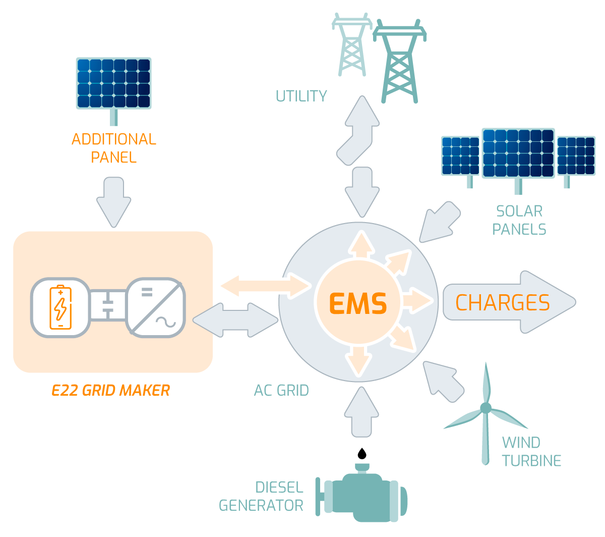 E22 Energy Management System for isolated hybrid systems